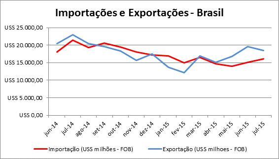 importacoes_exportacoes_brasil